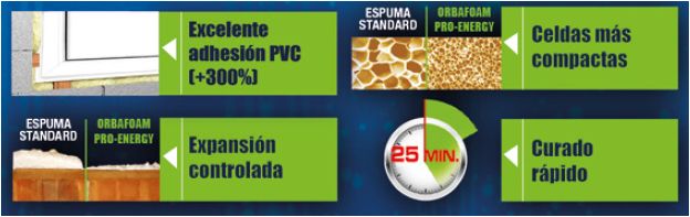 Propiedades espuma de poliuretano QUILOSA PRO ENERGY